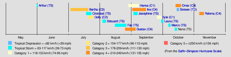 2008 Atlantic hurricane season - Wikipedia