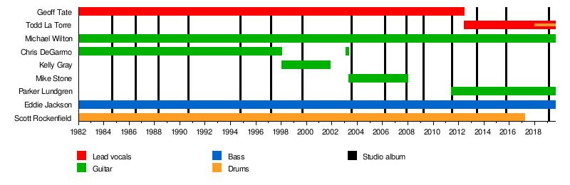 Queensrÿche - Wikipedia