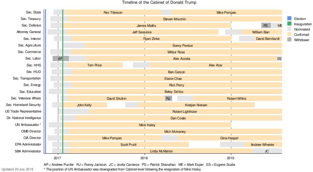 Cabinet of Donald Trump - Wikipedia