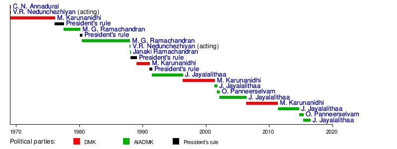 Tamil Nadu  Wikipedia