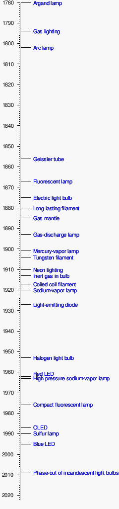 Timeline of lighting technology - WikiVisually