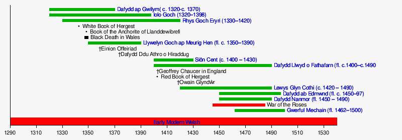 List of Welsh-language poets (6th century to c. 1600) - Wikipedia