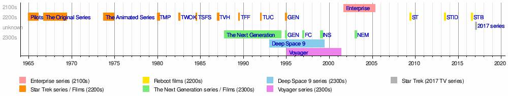 Star Trek Novels Timeline 106