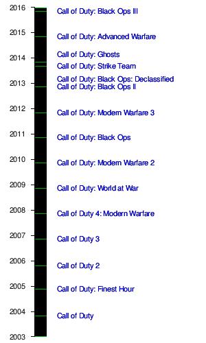 Call Of Duty Wikipedia The Free Encyclopedia