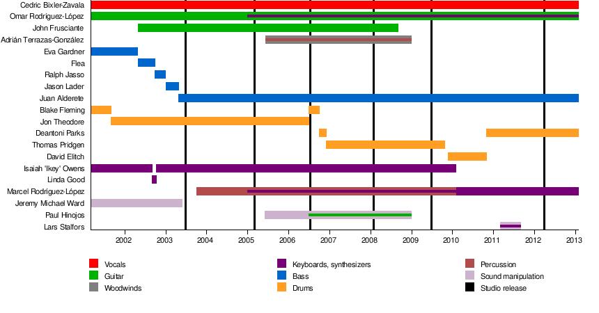 The Mars Volta - Wikipedia