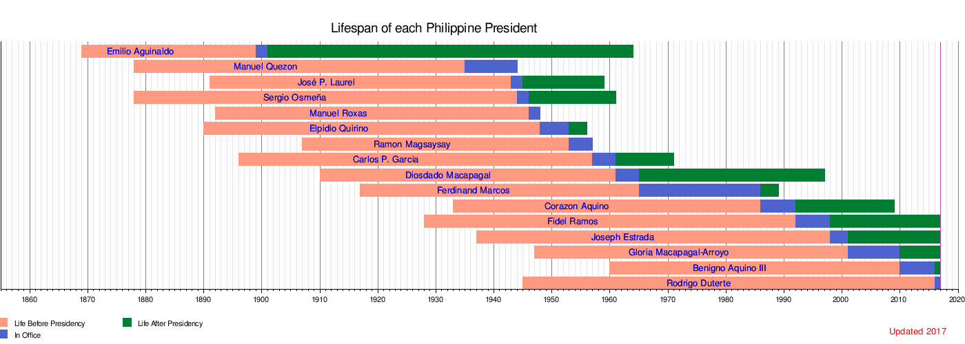 Who is the Senate president of the Philippines?