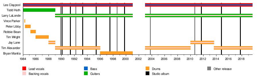 Primus (band) - Wikipedia