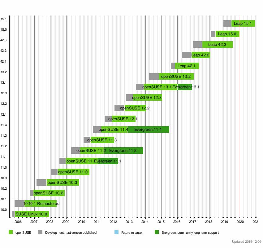 openSUSE - Wikipedia