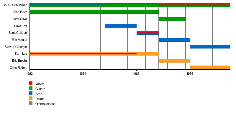 Death (metal band) - Wikipedia