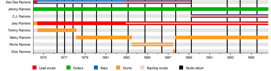 sc 1 st  Wikipedia & Ramones - Wikipedia