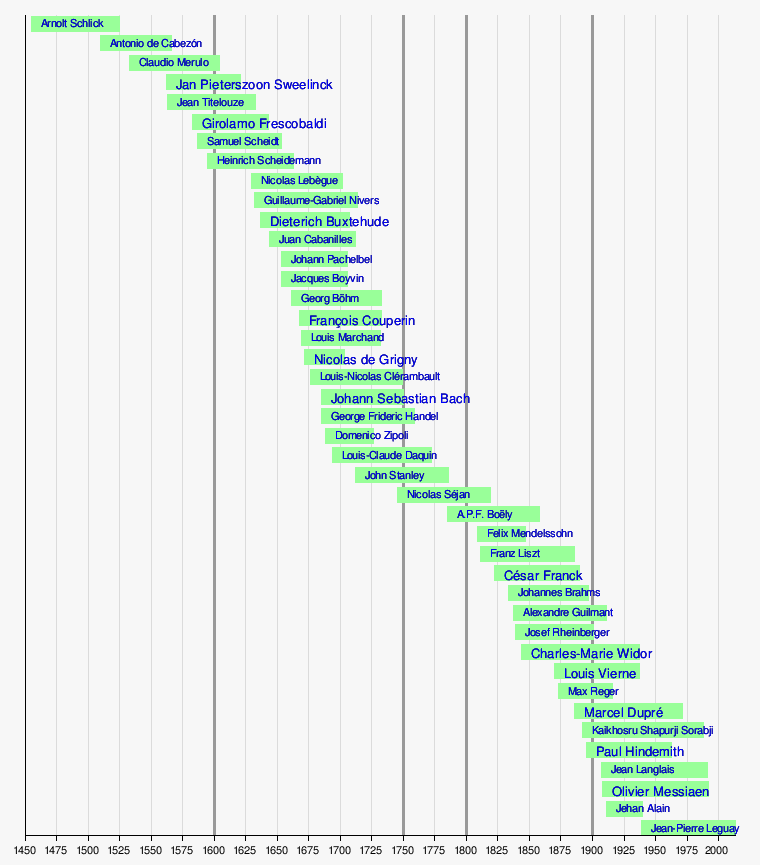 Template:Timeline Organ Composers - Wikipedia