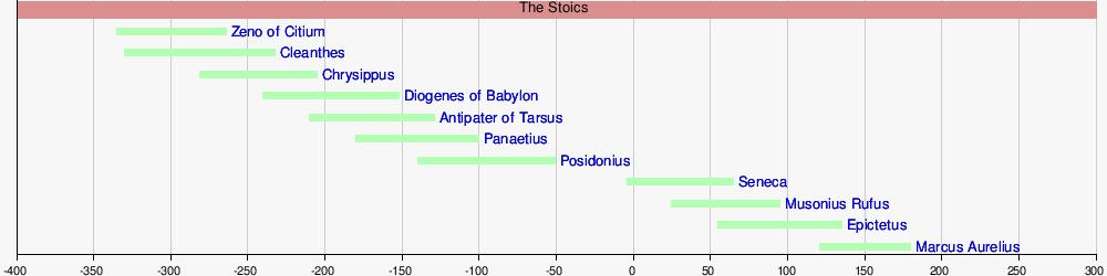 History of stoics