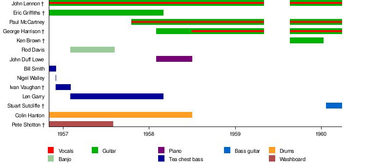 The Quarrymen - Wikipedia