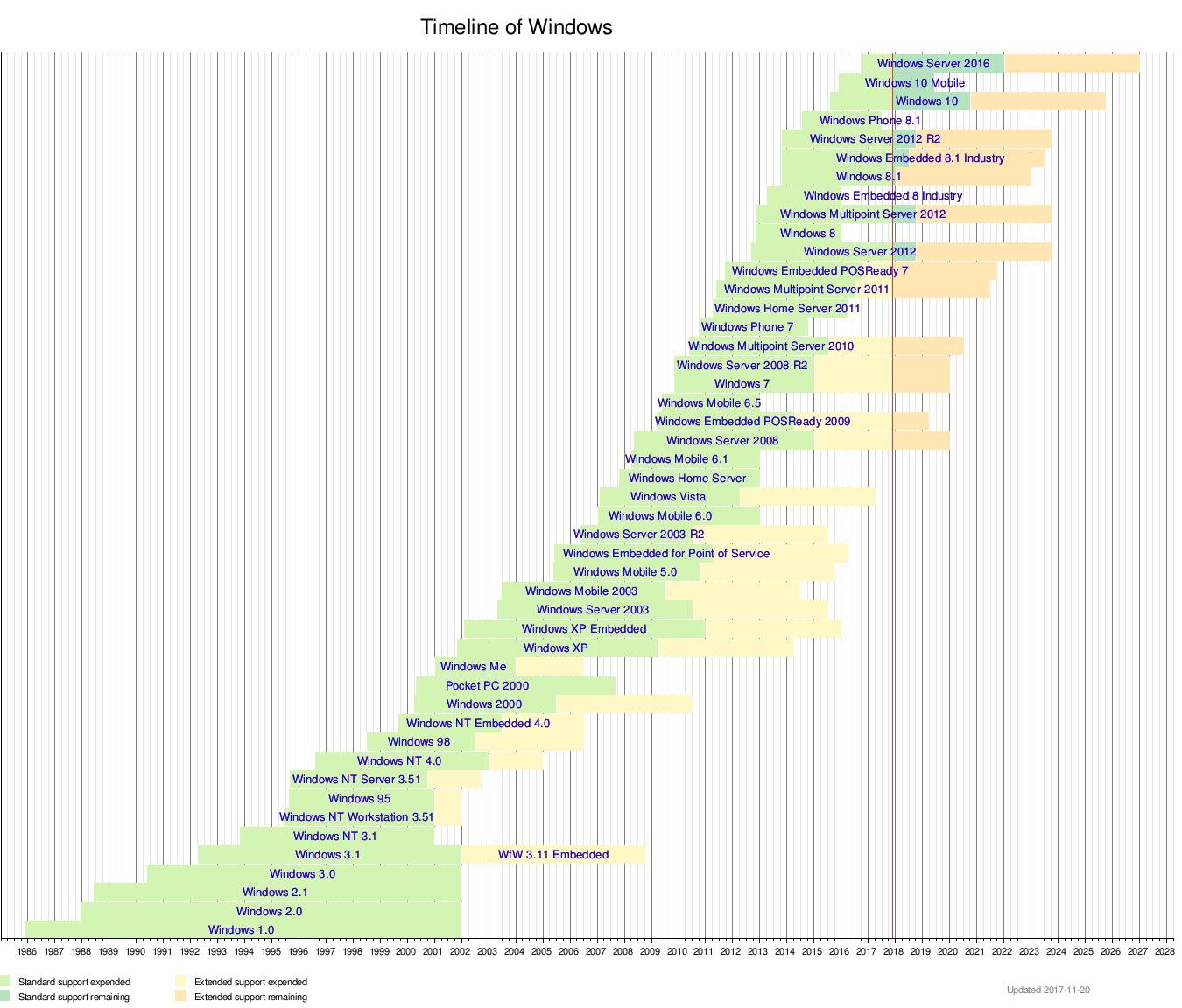 Main article timeline of microsoft windows