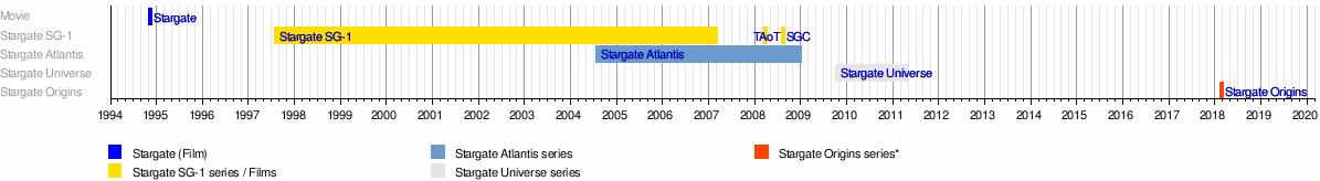 Stargate Wikipedia