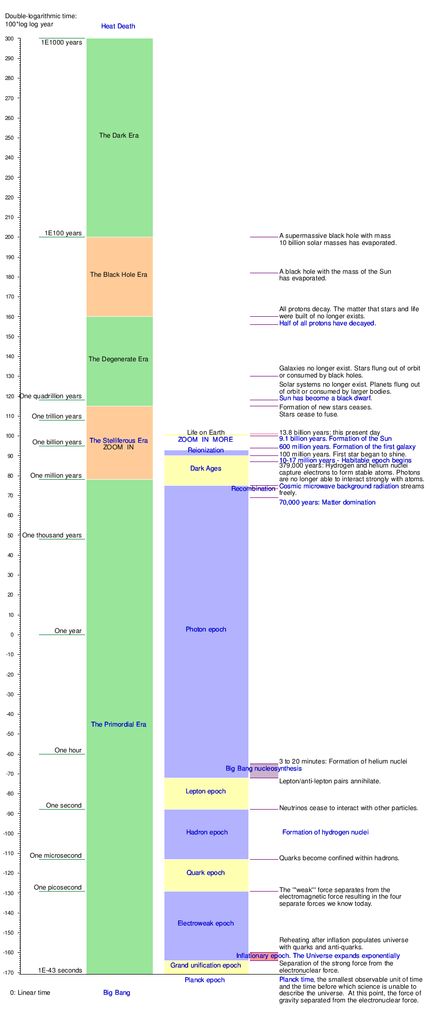 Graphical Timeline From Big Bang To Heat Death Wikipedia