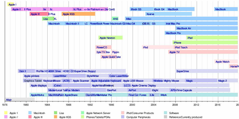 photograph regarding Printable Router Bit Profile Chart named Timeline of Apple Inc. items - Wikipedia