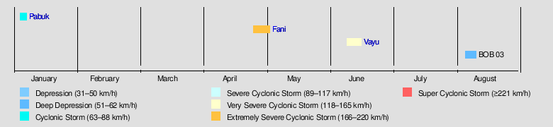 2019 North Indian Ocean cyclone season - Wikipedia