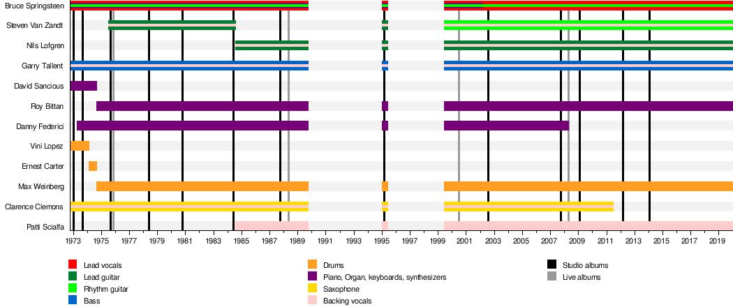 E Street Band - Wikipedia