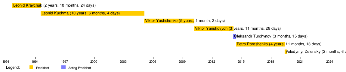 graphic regarding Printable List of Presidents in Order known as Checklist of presidents of Ukraine - Wikipedia