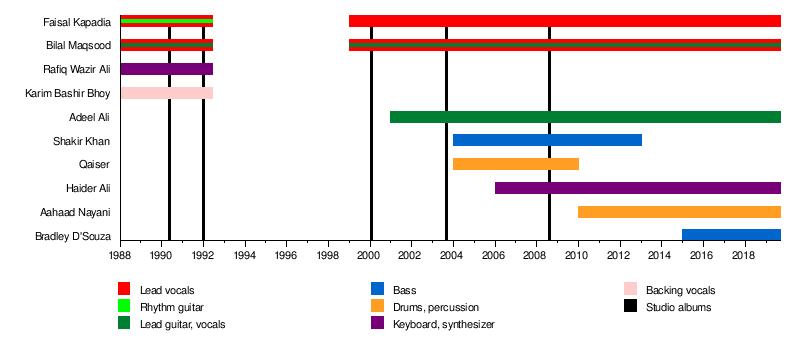Strings (band) - Wikipedia