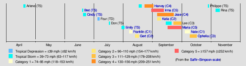 main article timeline of the 2017 atlantic hurricane season