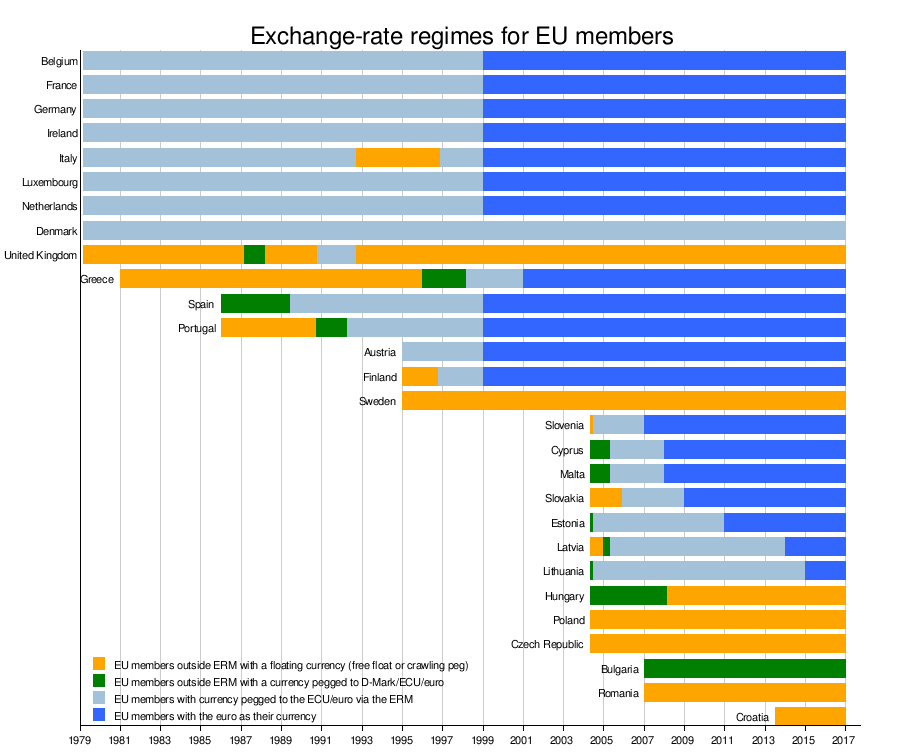 Historical Exchange Rate Regimes For Eu Members