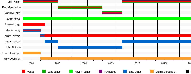 List of Taking Back Sunday band members - Wikipedia