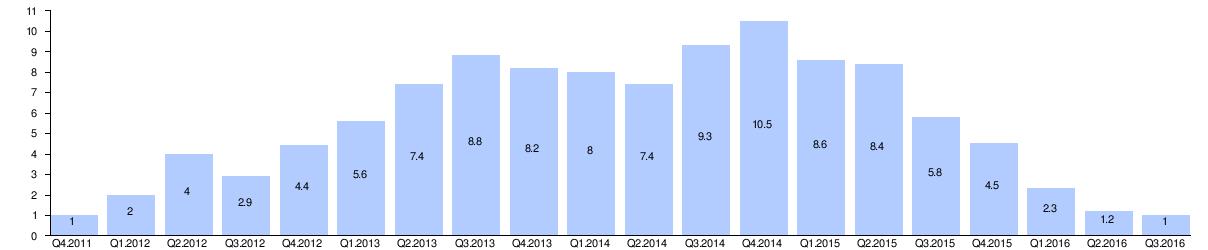 microsoft band sales figures