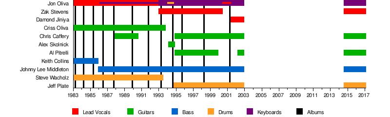 Savatage Wikipedia