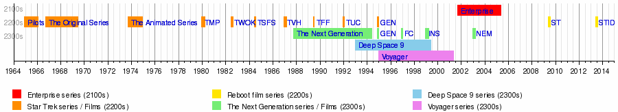 Star Trek Novels Timeline 20