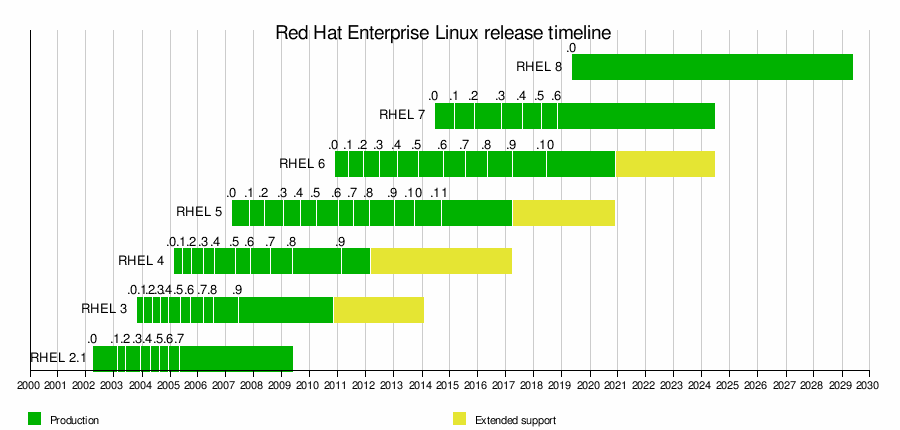 Red Hat Enterprise Linux - WikiVisually