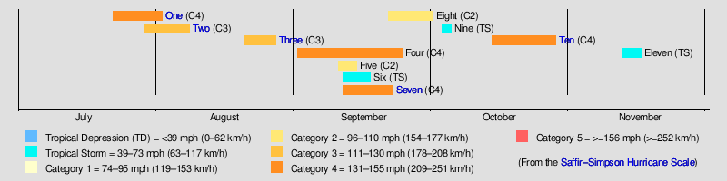 1926 Atlantic hurricane season - Wikipedia