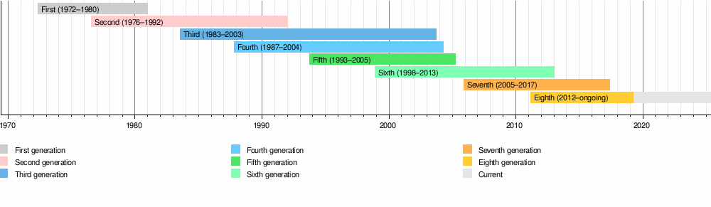 5208607f9b1 Video game console - Wikipedia