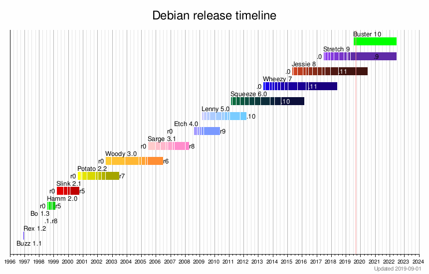 Debian version history - Wikipedia