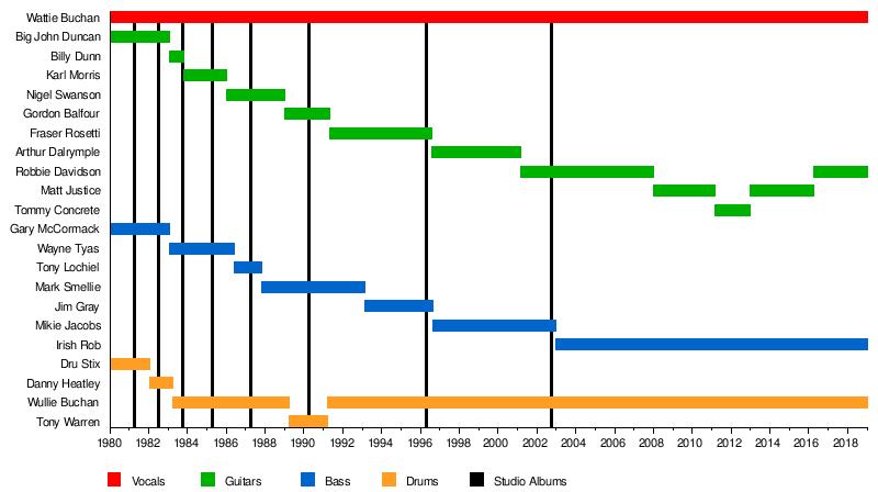 The Exploited - Wikipedia