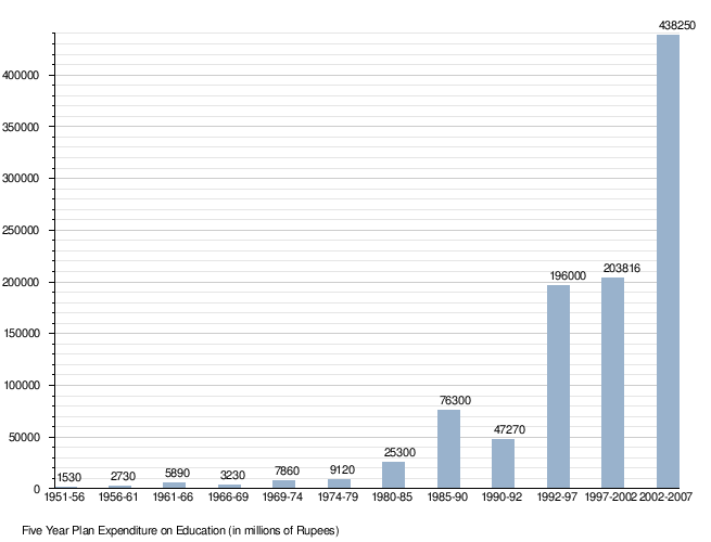 Template:Education in India Five Year Plan Expenditure - Wikipedia