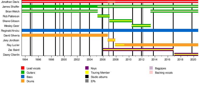 Korn - Wikipedia