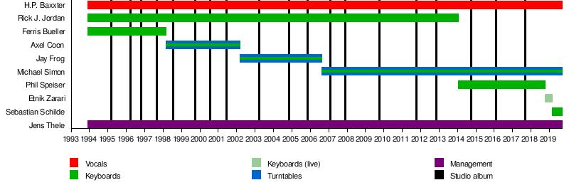 Scooter (band) - Wikipedia