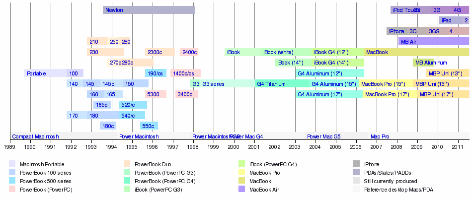 Template Timeline Of Portable Macintoshes Wikipedia