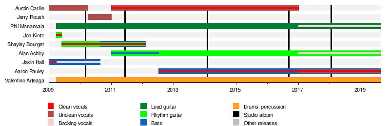 Of Mice & Men (band) - Wikipedia