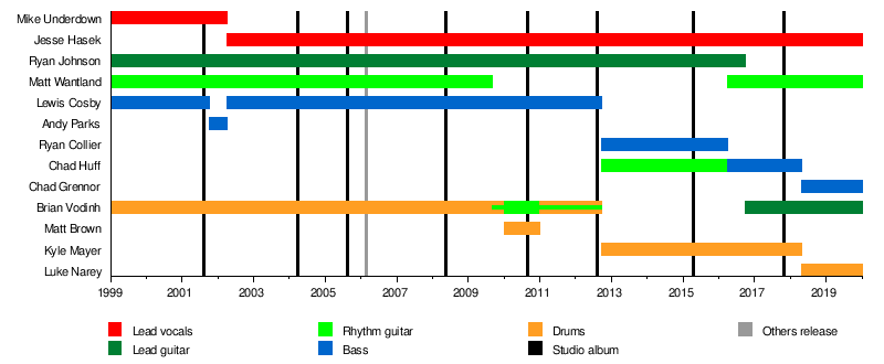 10 Years Band Wikipedia