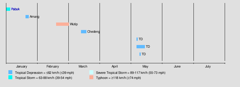 2019 Pacific typhoon season