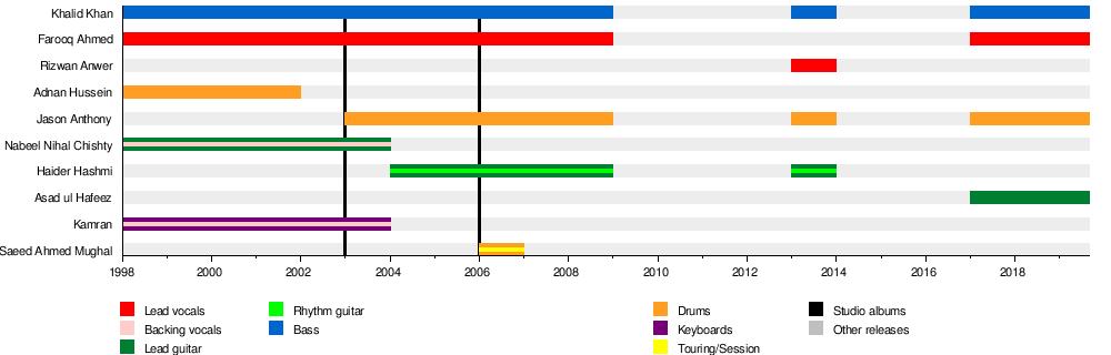 Aaroh - Wikipedia