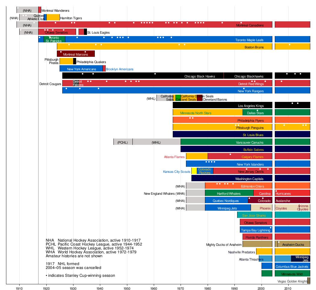 History of the National Hockey League - Wikipedia