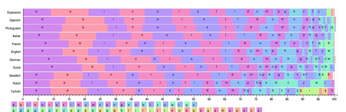 Letter Frequency Wikipedia