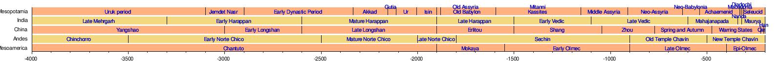 Cradle of civilization - Wikipedia