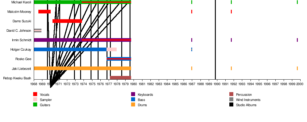 Can Band Wikipedia