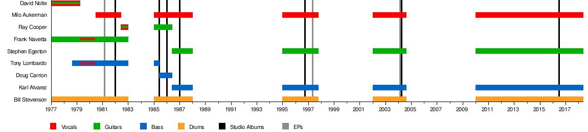 Descendents - Wikipedia