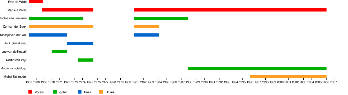 Shocking Blue - Wikipedia